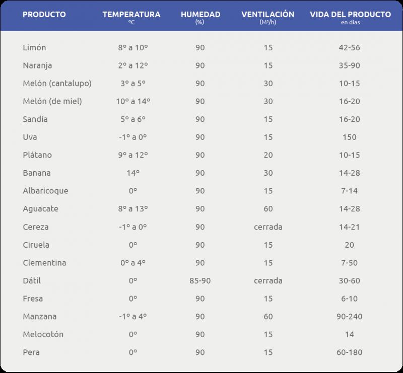 Tabla de temperatura para el transporte de frutas perecederas